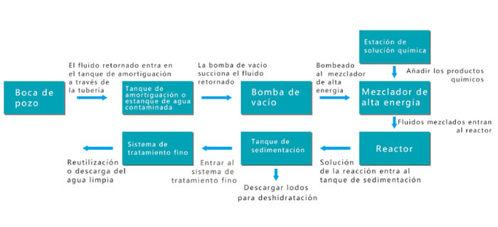flow-back Water Treatment for Re-useRe-injection flow chart
